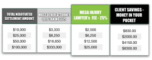 25% Fee on Mesa Injury Cases, Accident Attorneys in Mesa, Arizona